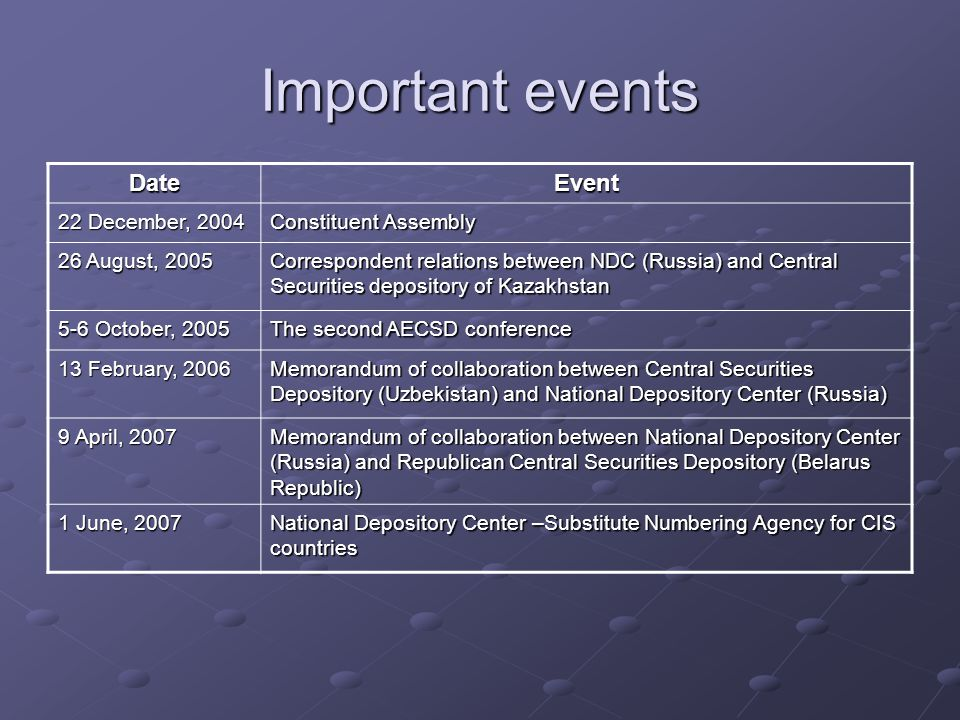 Important events DateEvent 22 December, 2004 Constituent Assembly 26 August, 2005 Correspondent relations between NDC (Russia) and Central Securities