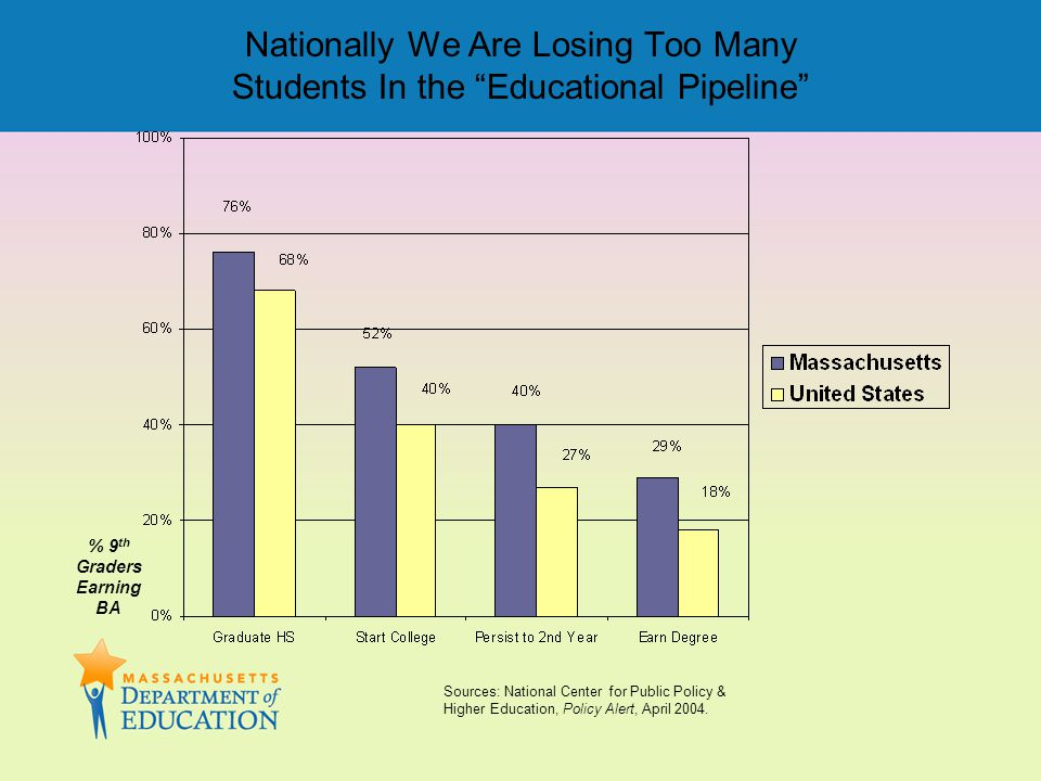 "Nationally We Are Losing Too Many Students In the ""Educational Pipeline"" Sources: National Center for Public Policy & Higher Education, Policy Alert,"