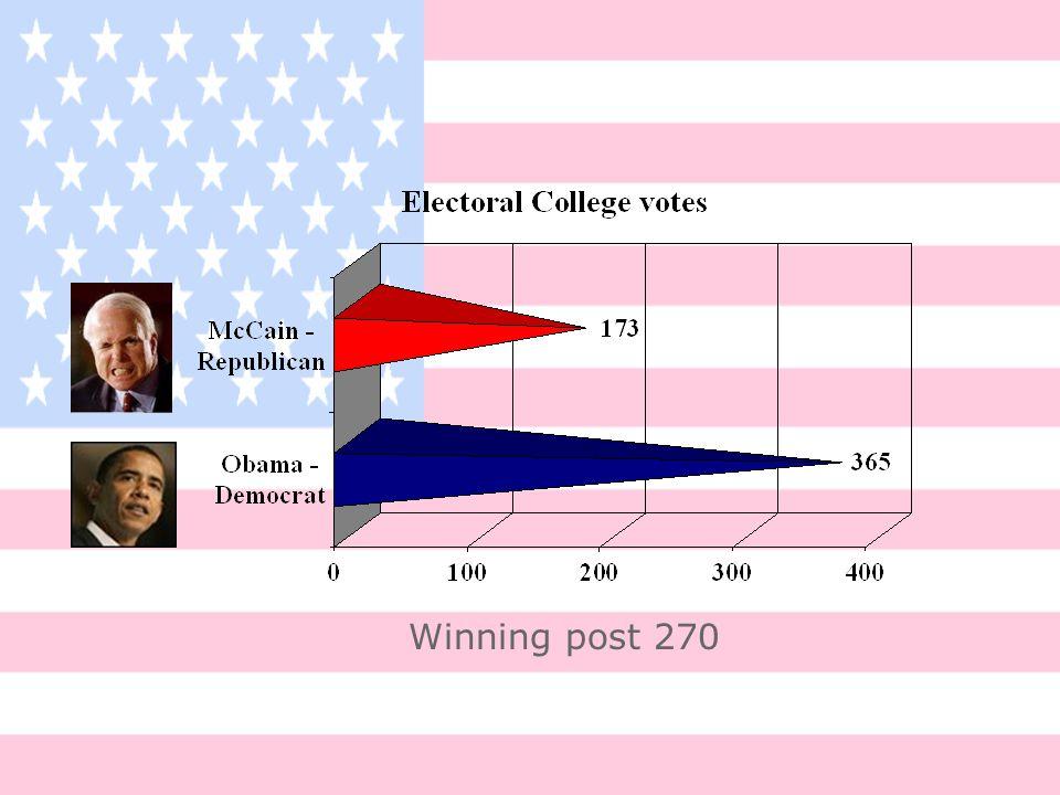 Electoral College votes Winning post 270 Obama - Democrat 365 McCain - Republican 173 Winning post 270