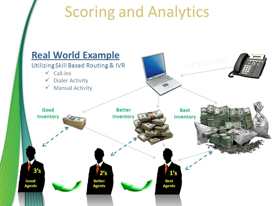 Good Agents Better Agents Best Agents Good Inventory Better Inventory Best Inventory 1's 3's 2's IVR Technology Scoring and Analytics Real World Example Utilizing Skill Based Routing & IVR Call-ins Dialer Activity Manual Activity