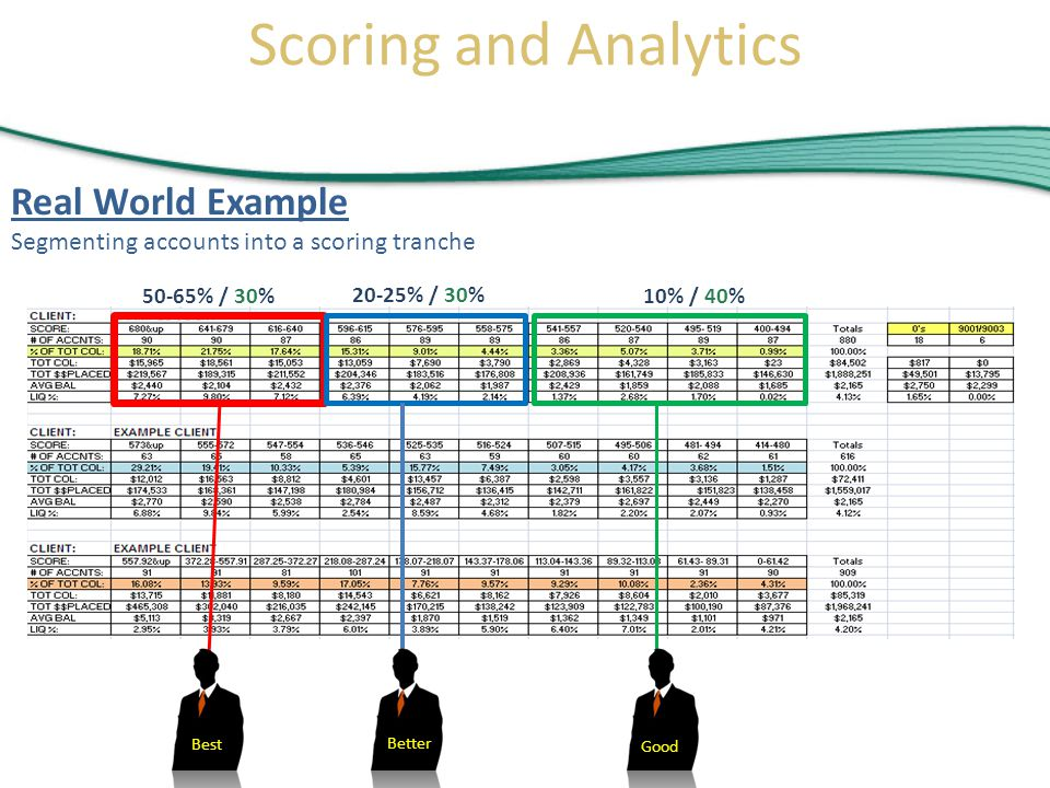 Real World Example Segmenting accounts into a scoring tranche Best Better Good Scoring and Analytics 50-65% / 30% 20-25% / 30% 10% / 40%