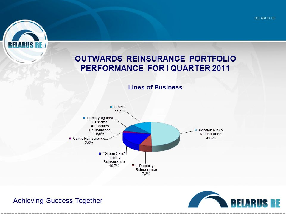 OUTWARDS REINSURANCE PORTFOLIO PERFORMANCE FOR I QUARTER 2011 Lines of Business BELARUS RE Achieving Success Together