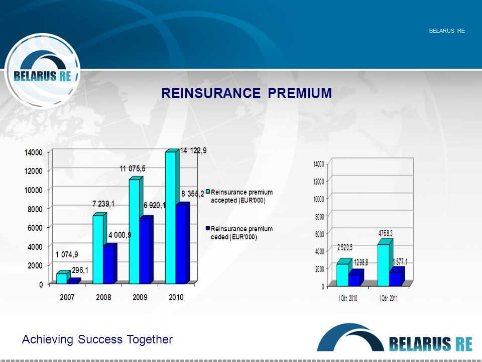 REINSURANCE PREMIUM BELARUS RE Achieving Success Together