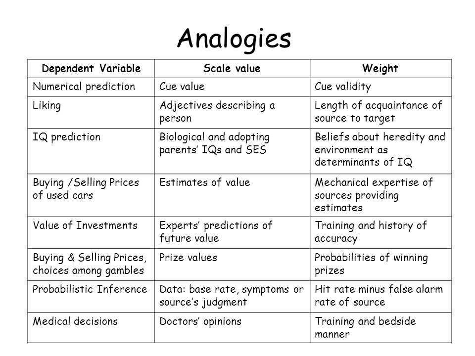 Analogies of Source Bias and Judge's Viewpoint TaskBiasPoint of View Buying and Selling Prices Friend of buyer, seller, or independent Identify with buyer, seller, or fair judge TrialWitness for defense or prosecution Identify with defense, prosecution, or judge Political ArgumentsRepublican, DemocratIdentify with political party or independent Gambles: Estimates of ppn winning colors in urn Optimist or pessimistMood induction