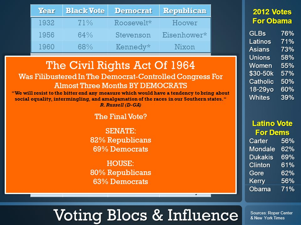 Voting Blocs & Influence Year Black Vote DemocratRepublican 193271%Roosevelt*Hoover 195664%StevensonEisenhower* 196068%Kennedy*Nixon 196497%Johnson*Goldwater 197297%McGovernNixon* 197682%Carter*Ford 198082%CarterReagan* 198488%MondaleReagan* 198888%DukakisBush* 199283%Clinton*Bush 199684%Clinton*Dole 200090%GoreBush* 200488%KerryBush* 200895%Obama*McCain 201293%Obama*Romney 2012 Votes For Obama GLBs76% Latinos 71% Asians 73% Unions58% Women 55% $30-50k57% Catholic50% 18-29yo60% Whites 39% Latino Vote For Dems Carter56% Mondale62% Dukakis69% Clinton61% Gore62% Kerry56% Obama71% Sources: Roper Center & New York Times The Civil Rights Act Of 1964 Was Filibustered In The Democrat-Controlled Congress For Almost Three Months BY DEMOCRATS We will resist to the bitter end any measure which would have a tendency to bring about social equality, intermingling, and amalgamation of the races in our Southern states. R.