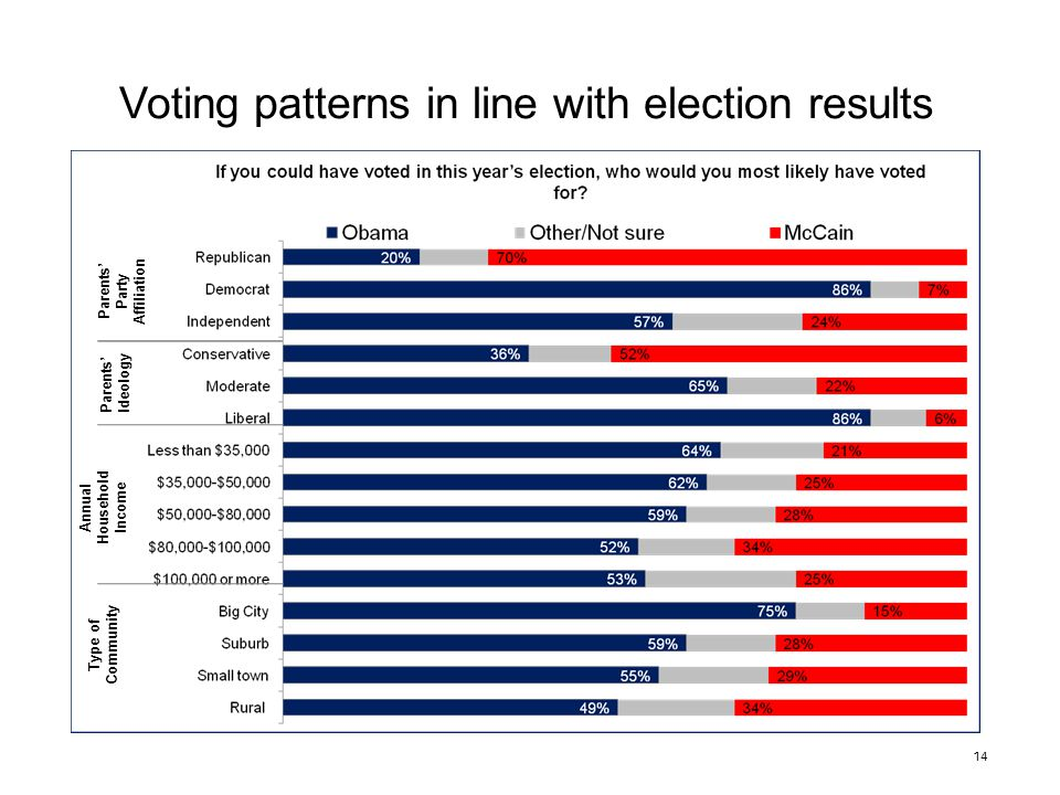 14 Voting patterns in line with election results Parents' Party Affiliation Parents' Ideology Annual Household Income Type of Community