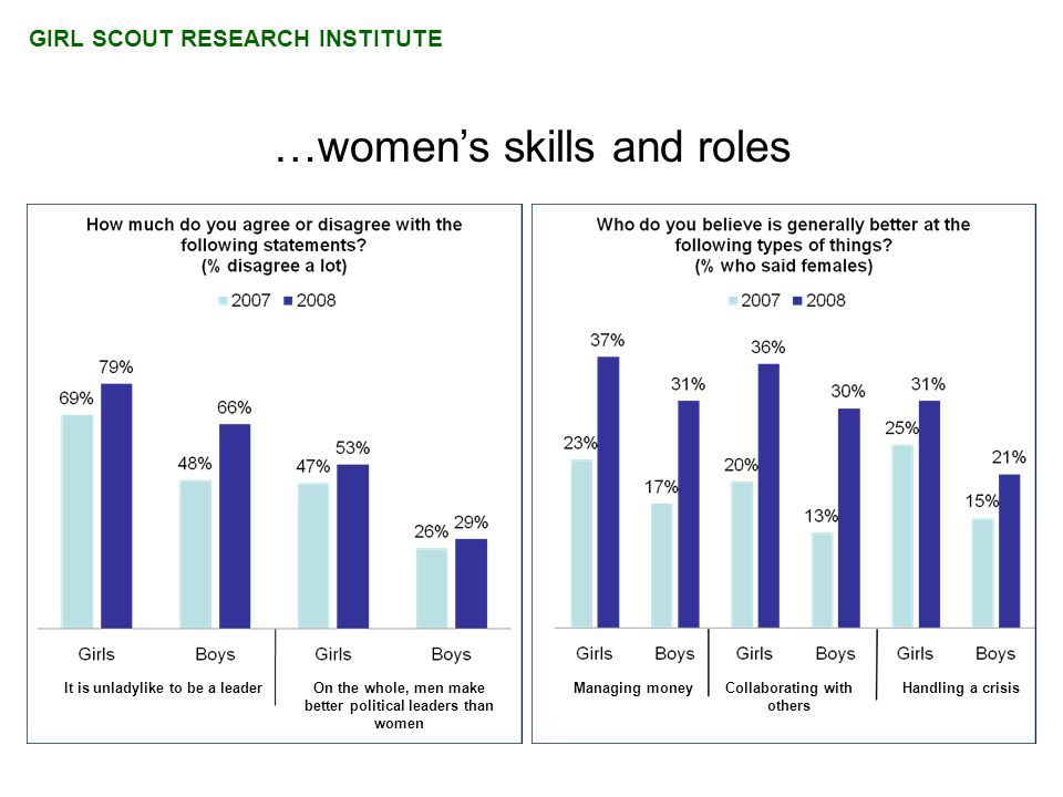 GIRL SCOUT RESEARCH INSTITUTE 25 …women's skills and roles It is unladylike to be a leaderOn the whole, men make better political leaders than women Managing moneyCollaborating with others Handling a crisis