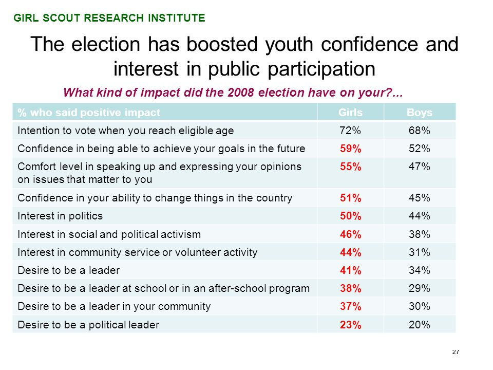 GIRL SCOUT RESEARCH INSTITUTE 27 The election has boosted youth confidence and interest in public participation What kind of impact did the 2008 election have on your ...