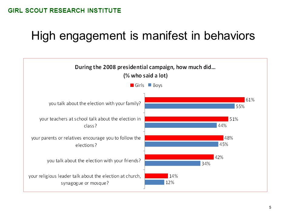 GIRL SCOUT RESEARCH INSTITUTE 55 High engagement is manifest in behaviors