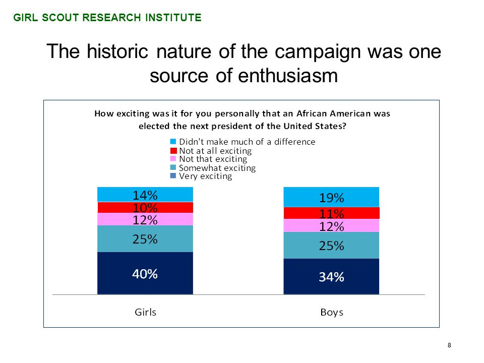 GIRL SCOUT RESEARCH INSTITUTE 88 The historic nature of the campaign was one source of enthusiasm