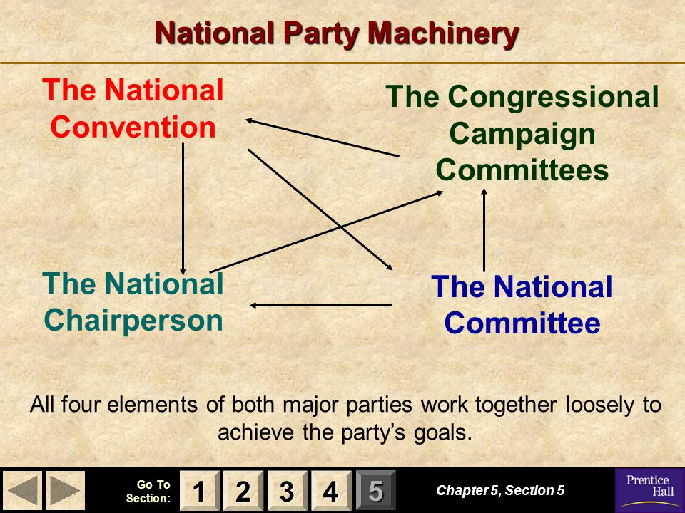 123 Go To Section: 4 5 National Party Machinery Chapter 5, Section 5 3333 4444 1111 2222 The National Convention The National Chairperson The Congress