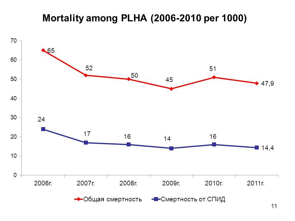 Mortality among PLHA (2006-2010 per 1000) 11