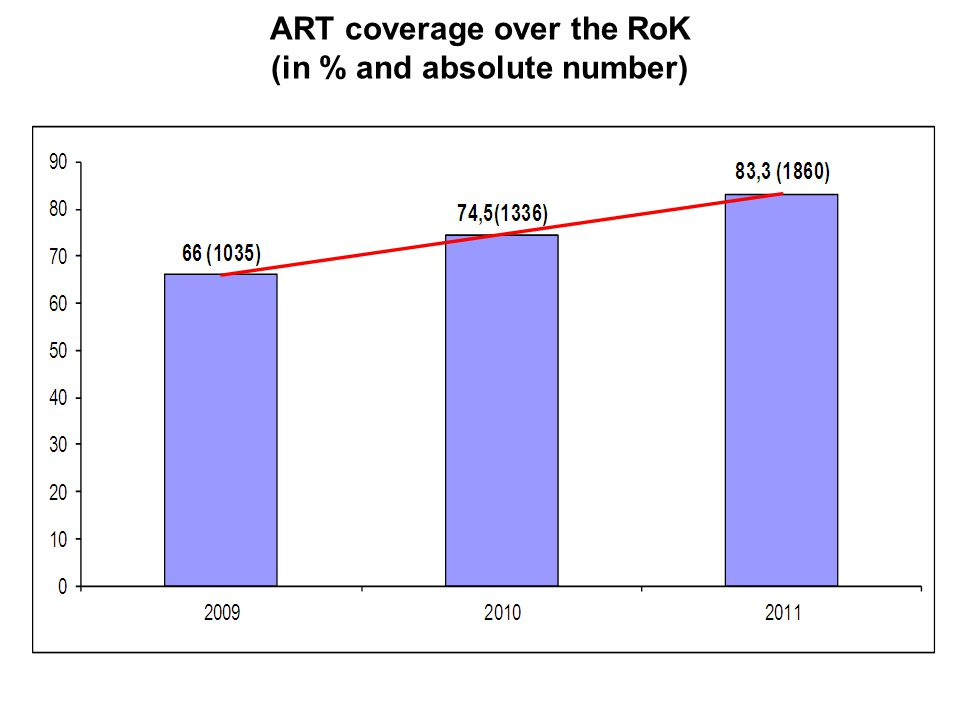 ART coverage over the RoK (in % and absolute number)