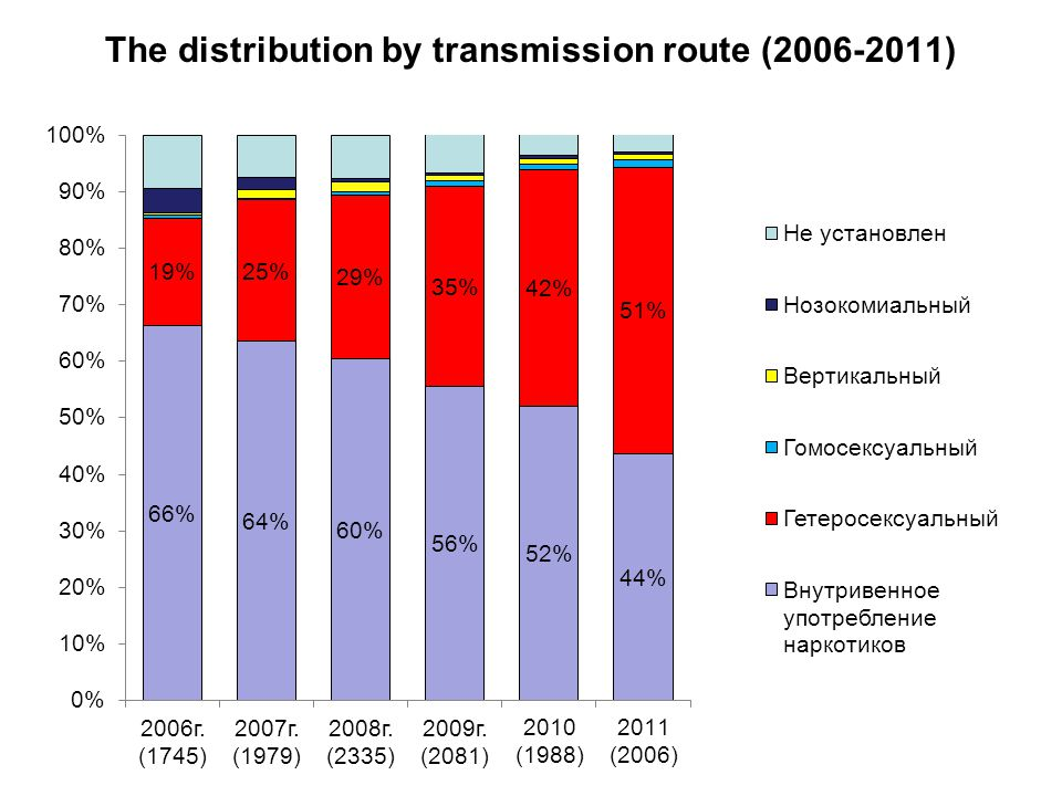 The distribution by transmission route (2006-2011)
