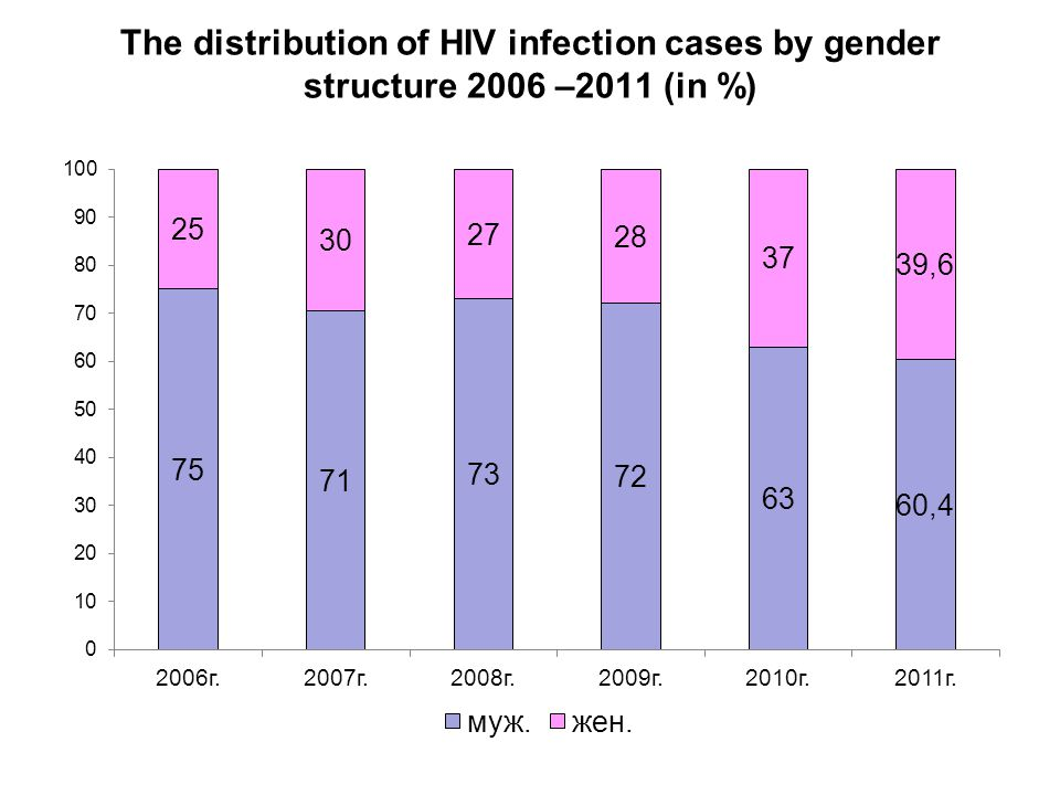 The distribution of HIV infection cases by gender structure 2006 –2011 (in %)