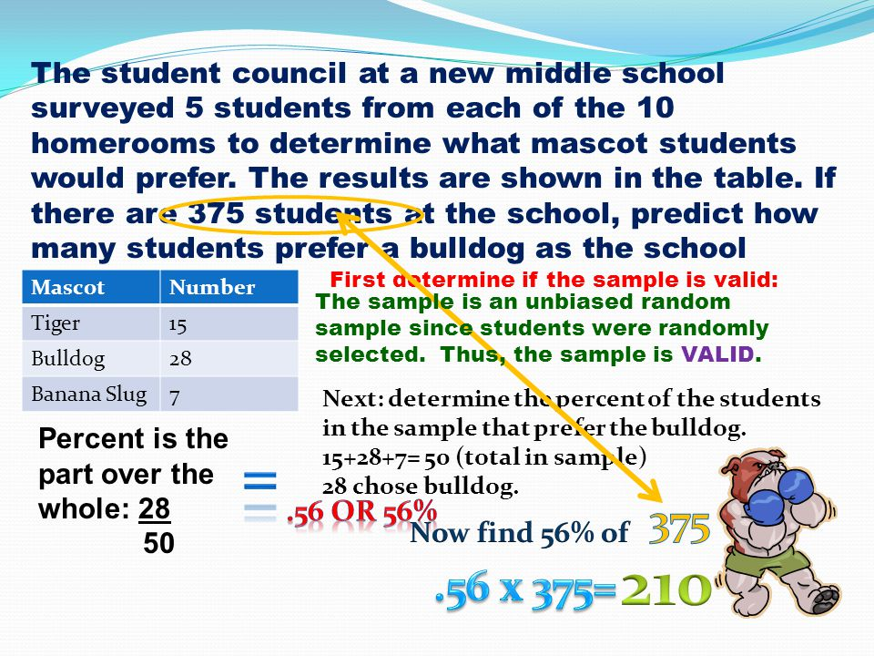 The student council at a new middle school surveyed 5 students from each of the 10 homerooms to determine what mascot students would prefer. The resul