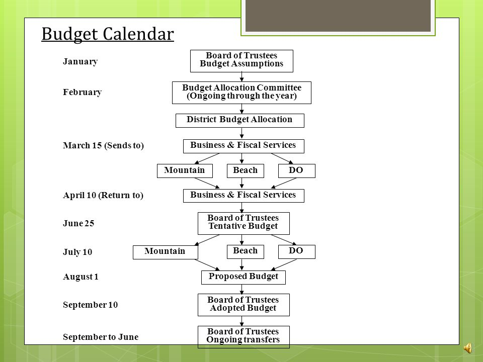 Typical District Budget Timeline  The Next Slide Illustrates the Budget Cycle for a Typical California Community College District  We will discuss the budget cycle within a community college district in a future presentation
