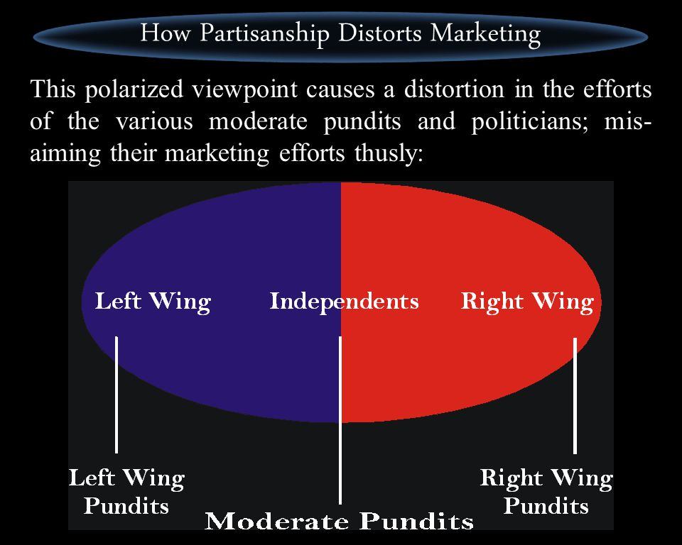 The partisans of the Left and Right profit from a black and white worldview; they prefer the public, especially moderates, to see the political world like this: Polarization of Left and Right