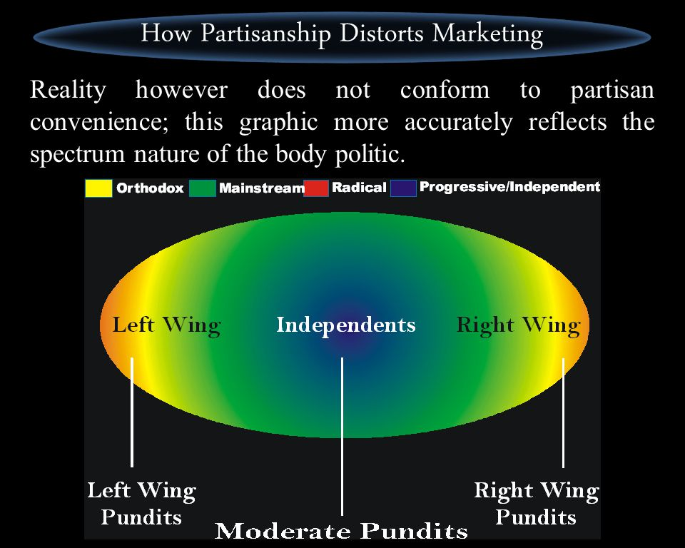 This polarized viewpoint causes a distortion in the efforts of the various moderate pundits and politicians; mis- aiming their marketing efforts thusl