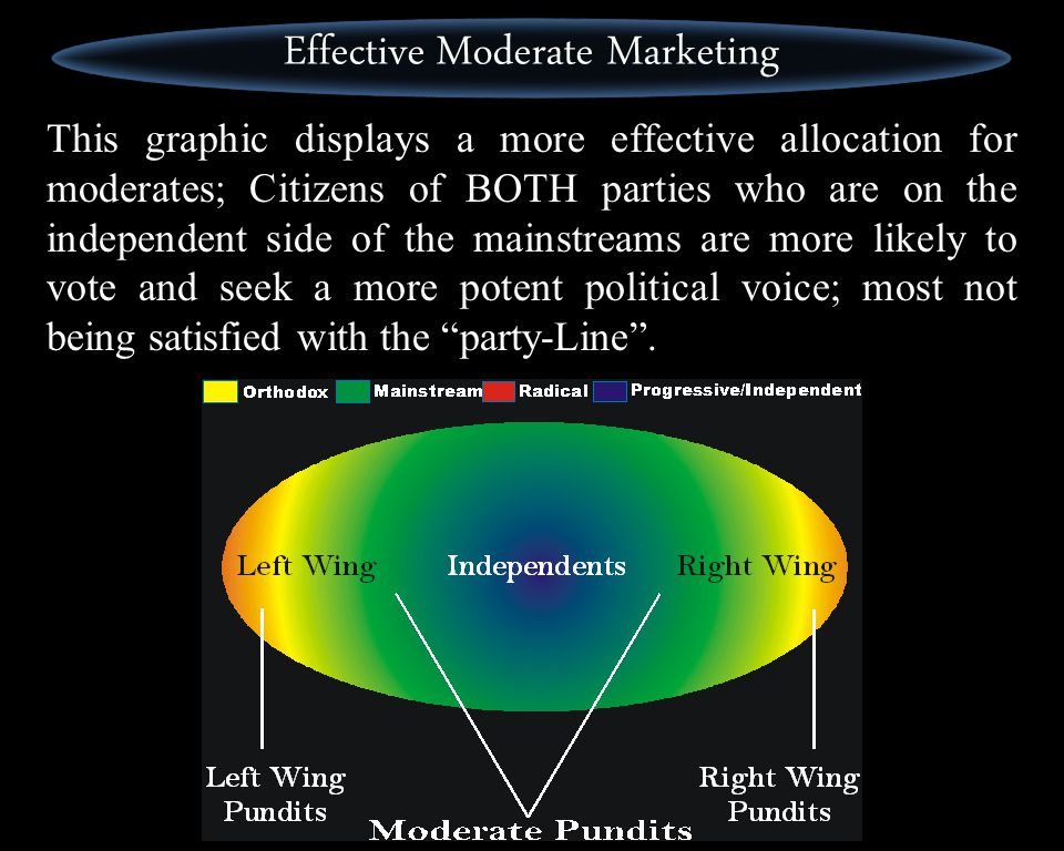 The problem with moderate marketing is that most of the effort is spent on a politically mushy middle; too uncommitted, too uncaring or just too eager to see all sides to ever take any side.