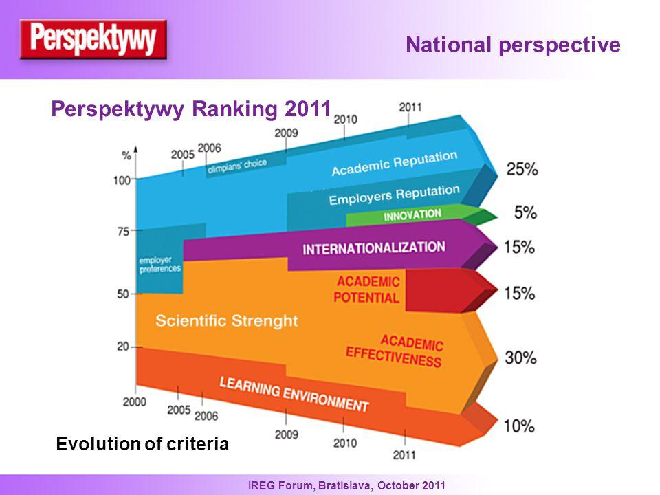 IREG Forum, Bratislava, October 2011 National perspective Evolution of criteria Perspektywy Ranking 2011