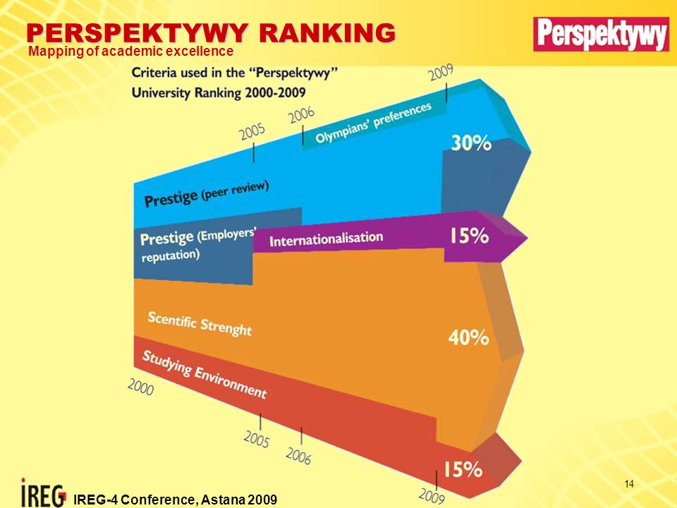 PERSPEKTYWY RANKING Mapping of academic excellence IREG-4 Conference, Astana 2009 14
