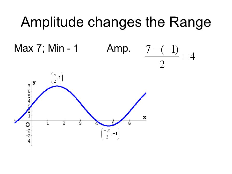 Amplitude changes the Range Max 7; Min - 1 Amp.