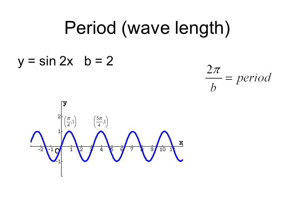 Period (wave length) y = sin 2x b = 2
