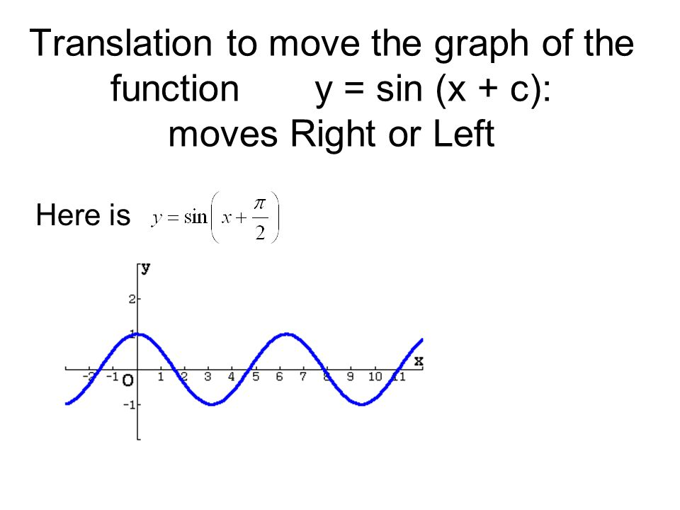 Translation to move the graph of the functiony = sin (x + c): moves Right or Left Here is