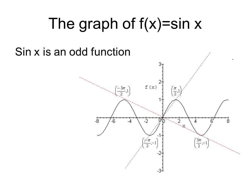 The graph of f(x)=sin x Sin x is an odd function