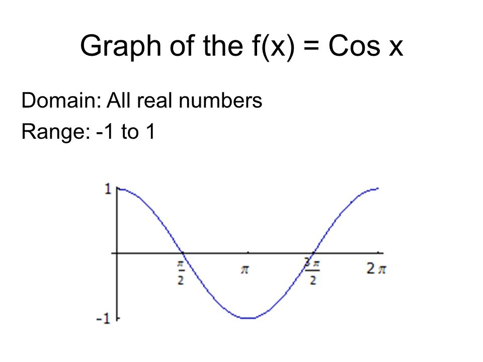 Graph of the f(x) = Cos x Domain: All real numbers Range: -1 to 1