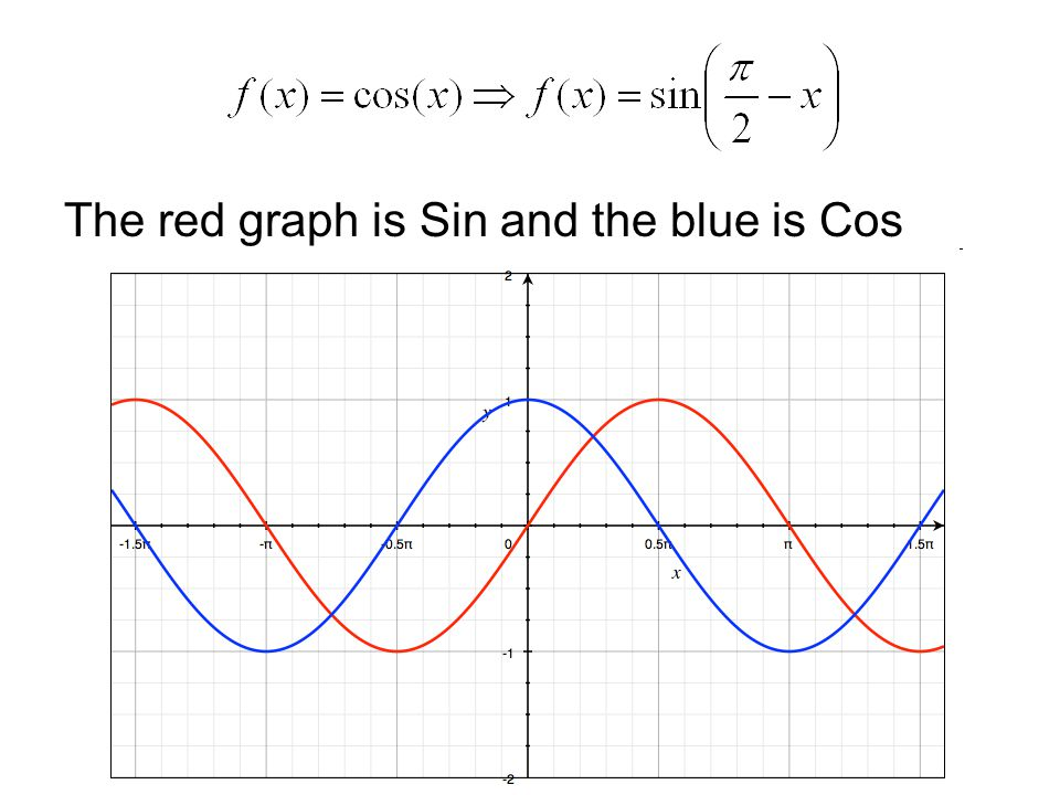 The red graph is Sin and the blue is Cos