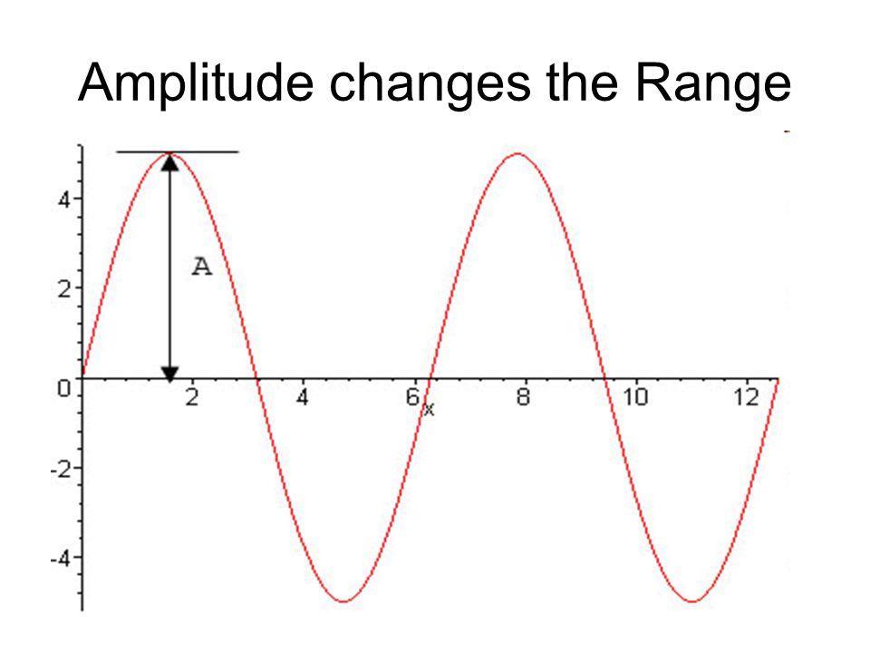 Amplitude changes the Range