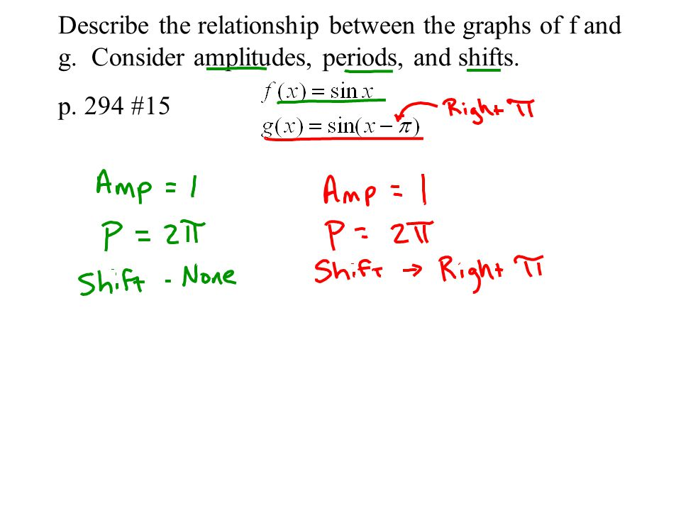 Describe the relationship between the graphs of f and g. Consider amplitudes, periods, and shifts. p. 294 #15