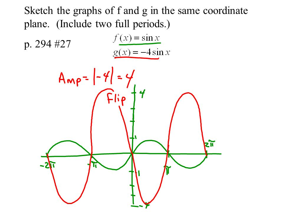 Sketch the graphs of f and g in the same coordinate plane. (Include two full periods.) p. 294 #27