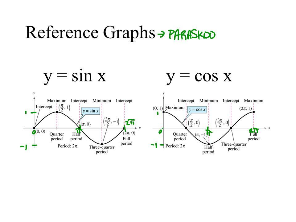 Reference Graphs y = sin x y = cos x