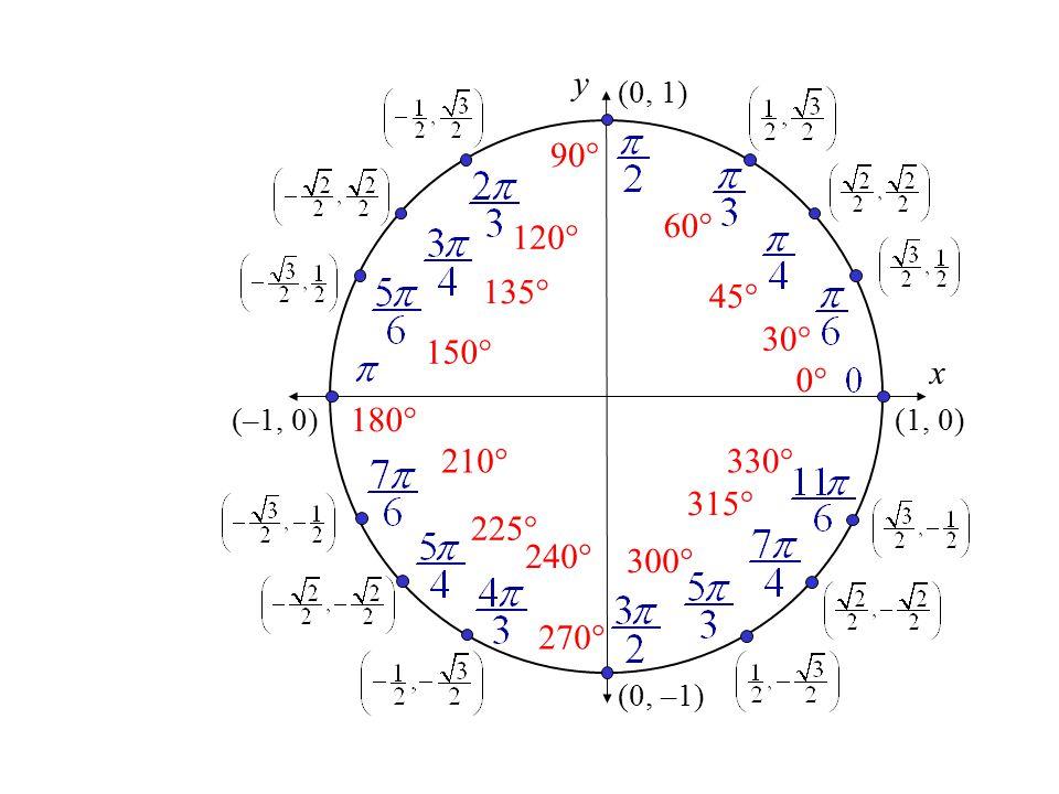 x y (0, 1) 90° (–1, 0) 180° (0, –1) 270° (1, 0) 0° 60° 45° 30° 330° 315° 300° 120° 135° 150° 210° 225° 240°