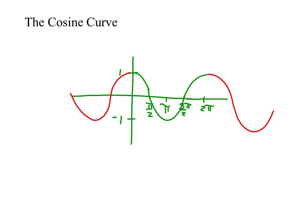 The Cosine Curve