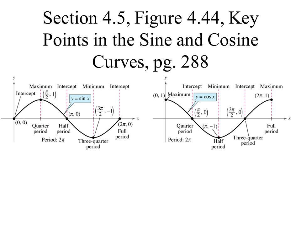 Section 4.5, Figure 4.44, Key Points in the Sine and Cosine Curves, pg. 288