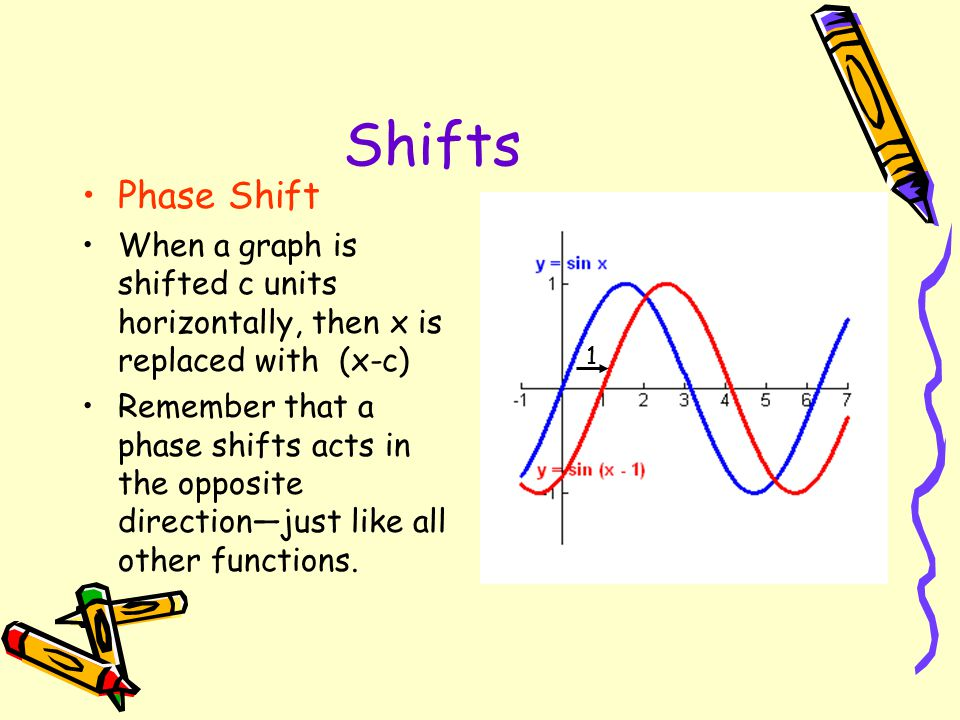 Translations of General Sine Waves Referring to our previous equations y = a sin bx y = a cos bx If we translate the graphs h units horizontally, and