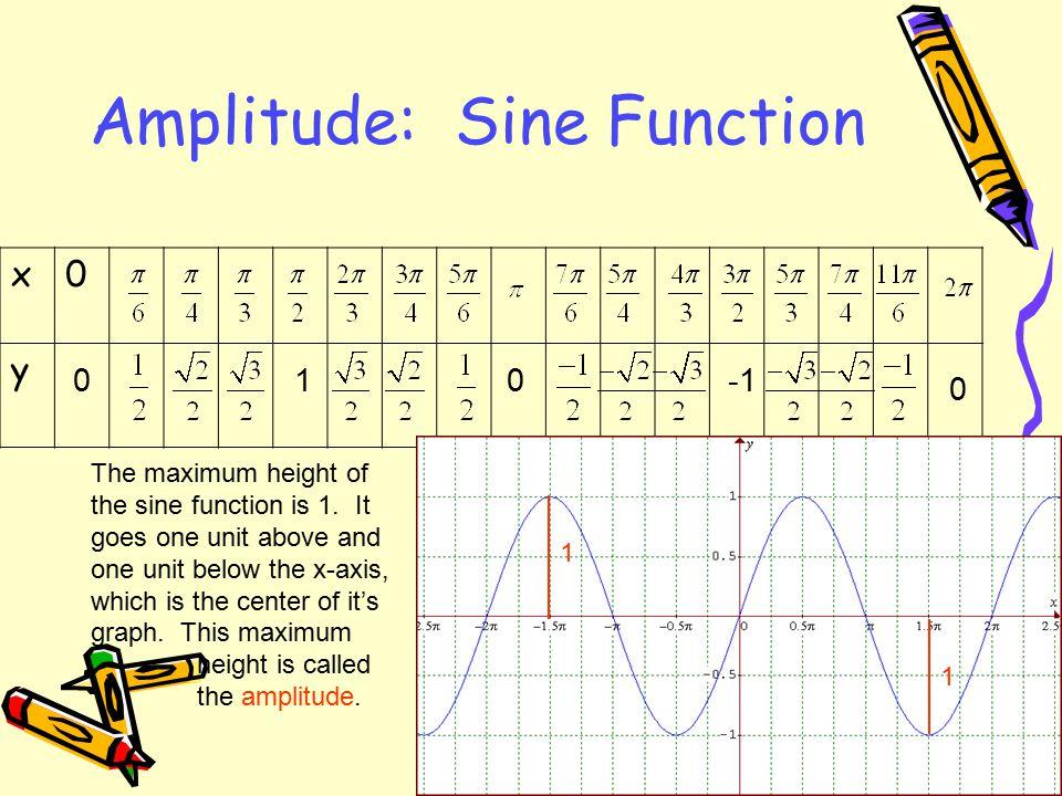 4.5 Graphs of Sine and Cosine Functions JMerrill, 2010