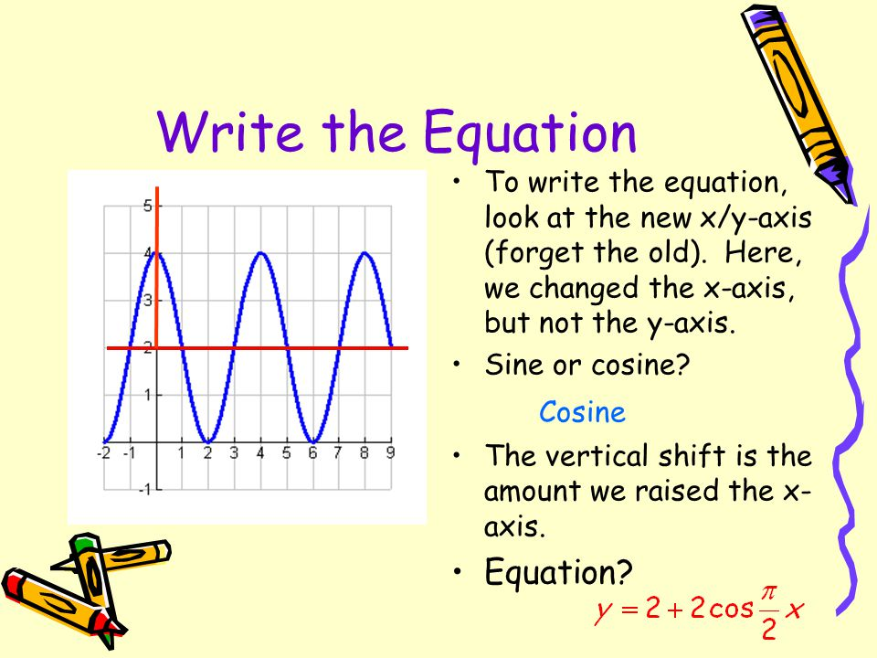 Write the Equation Axis of the wave? Amplitude? Period? 4 So, a = 2, b = ?