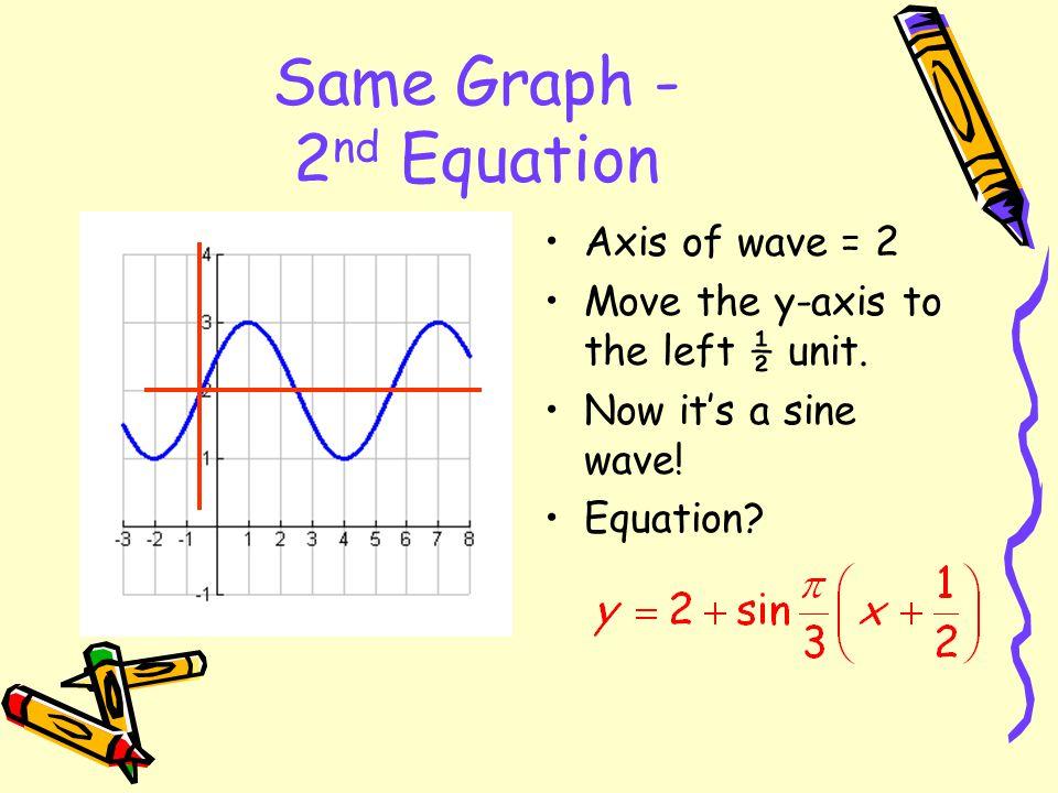 a = 1 Cosine wave Equation: