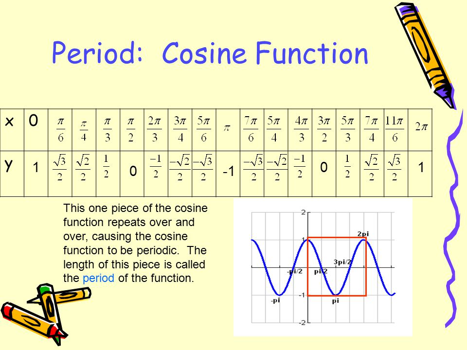 Period: Sine Function x0 y 010 0 This one piece of the sine function repeats over and over, causing the sine function to be periodic. The length of th