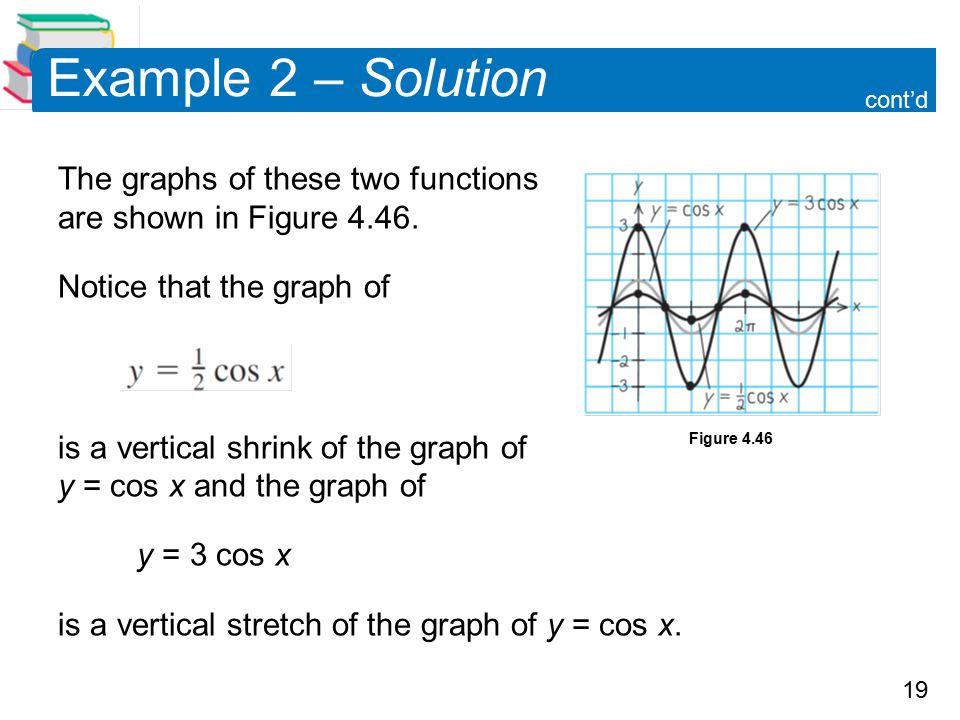 19 Example 2 – Solution The graphs of these two functions are shown in Figure 4.46.