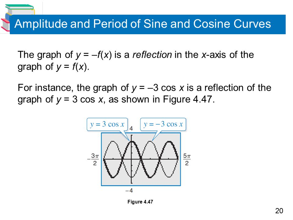 20 Amplitude and Period of Sine and Cosine Curves The graph of y = –f (x) is a reflection in the x-axis of the graph of y = f (x).