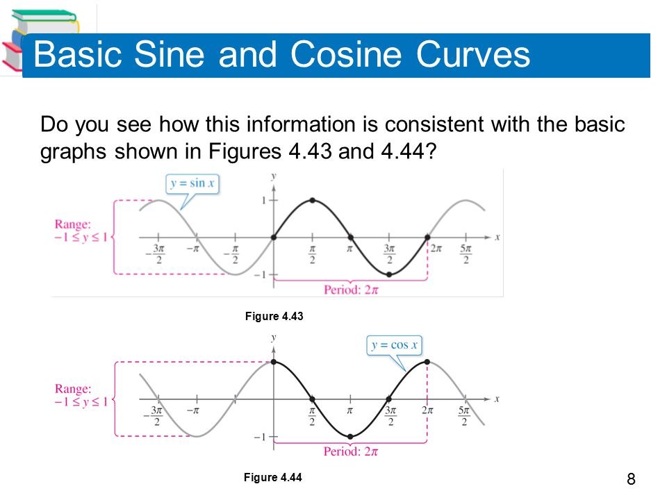 8 Basic Sine and Cosine Curves Do you see how this information is consistent with the basic graphs shown in Figures 4.43 and 4.44.