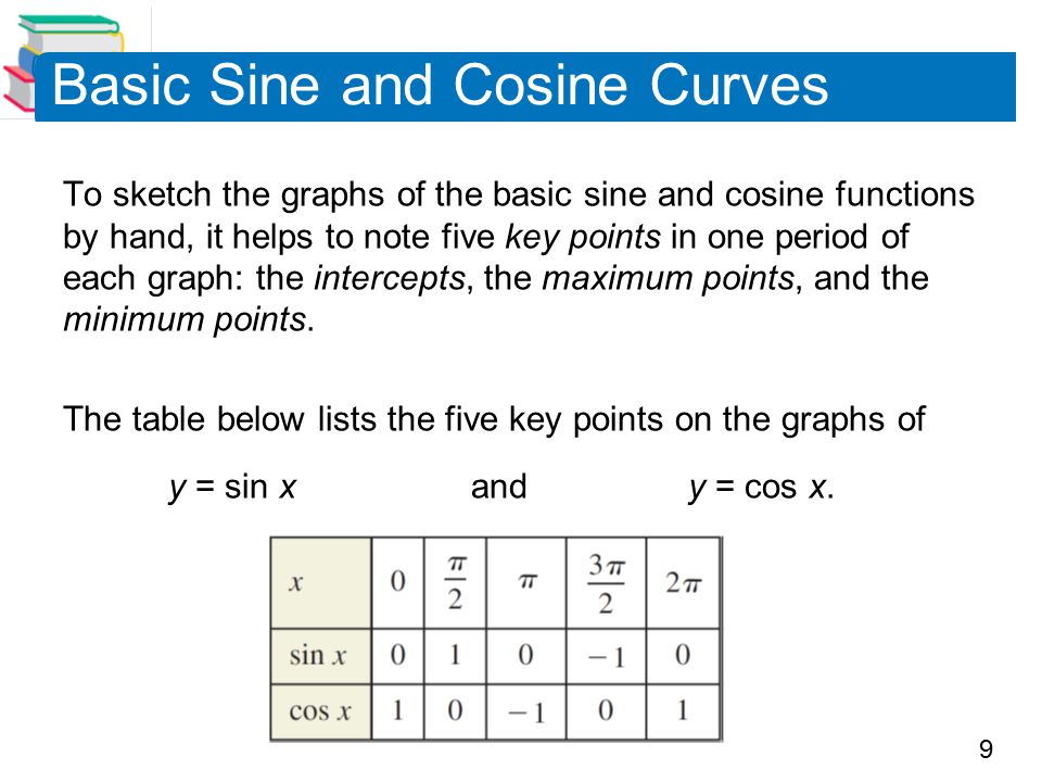 9 Basic Sine and Cosine Curves To sketch the graphs of the basic sine and cosine functions by hand, it helps to note five key points in one period of each graph: the intercepts, the maximum points, and the minimum points.