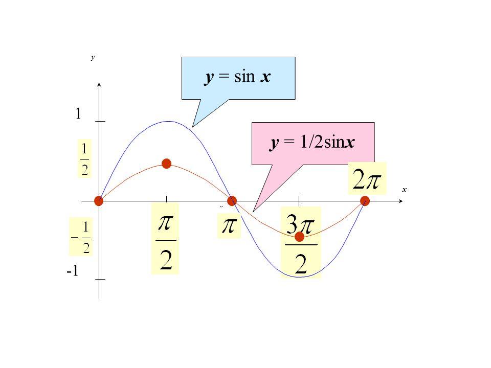 x y 2˝ ˝ 1 y = sin x y = 1/2sinx