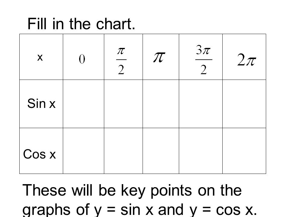x Sin x Cos x Fill in the chart. These will be key points on the graphs of y = sin x and y = cos x.